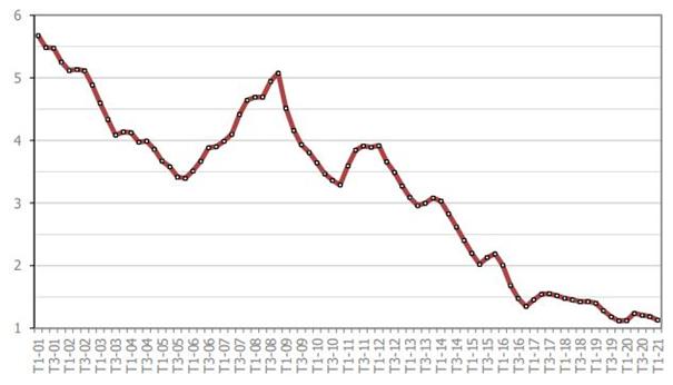 Evolution du taux de crédit immobilier en Gironde