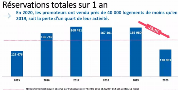 Le marché immobilier neuf