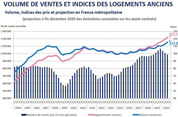 Evolution des ventes immobilières dans l'ancien