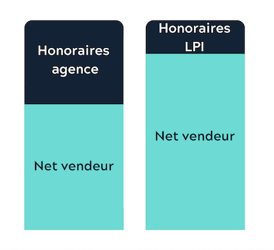 lpi immobilier agence immobilière Paris 8